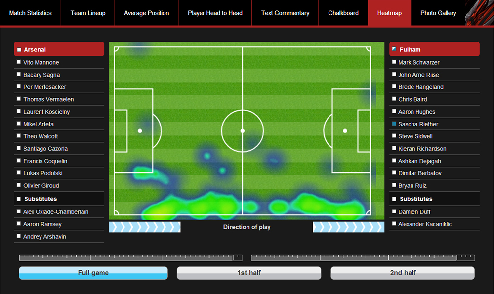 The Opta Match Stats API gave us post-game features like heatmaps based on possession and ball direction